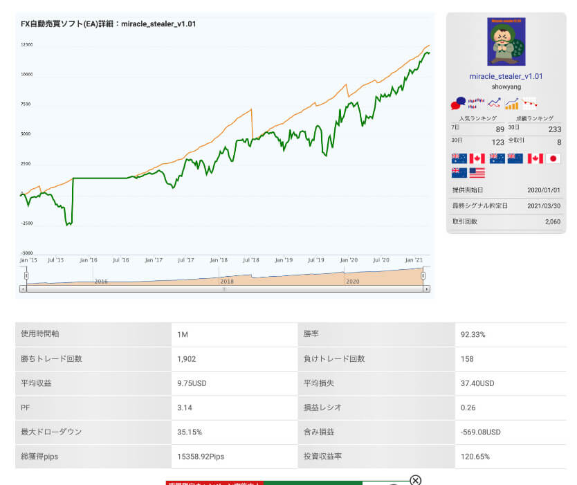 Automatic trading